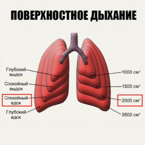 при беге не рекомендуют поверхностное дыхание