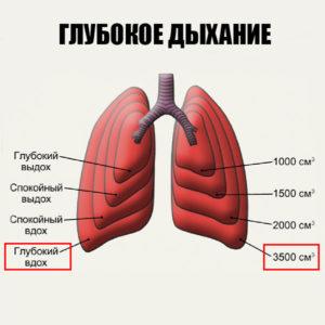 При беге используют глубокое дыхание